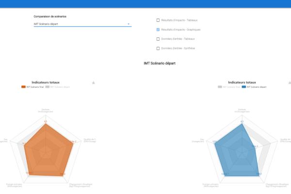 Interface Résultats Comparaison Graphiques